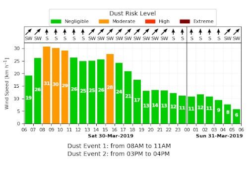DustX Toolbox Report
