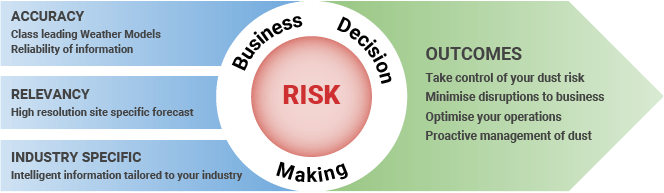 Business Decision Making Diagram